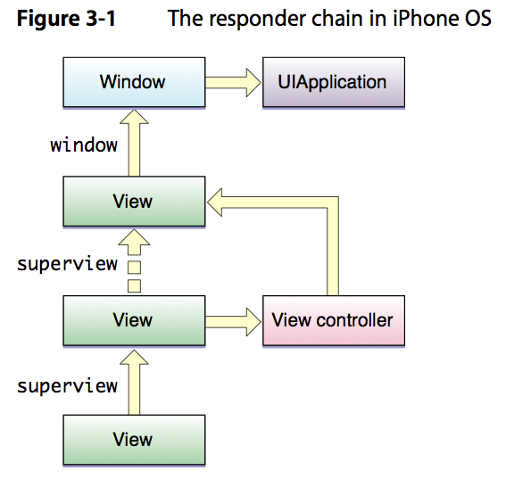 iPhone Application Programming Guideより
