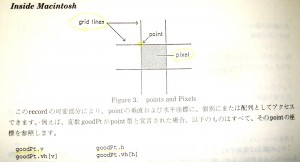 InsideMacの座標とピクセルの説明図